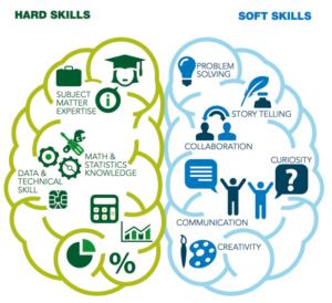 soft and stem skills