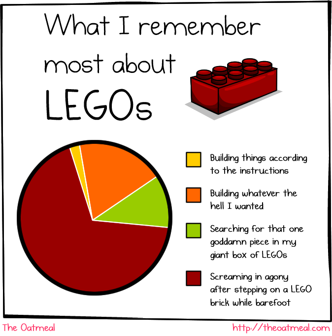 There are three levels of hurt: pain, excruciating pain, and then there is pain from stepping on LEGO®. Why is it so??