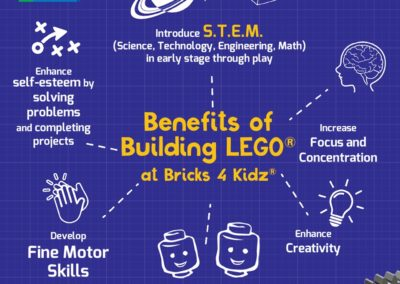21 BRICKS 4 KIDZ Sydney Summer School Holiday Activities   LEGO Coding Robotics STEM Fun Creative Kids Rebate